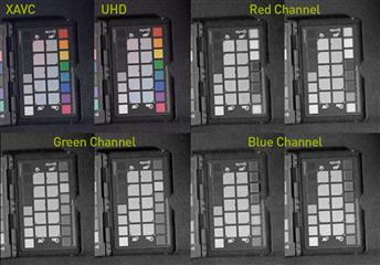 Channel Comparisons