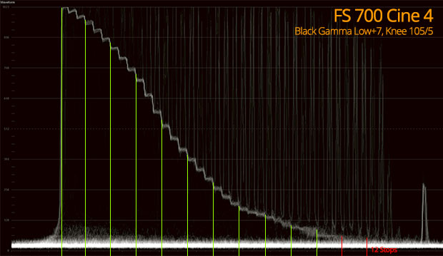 Cine 4 FS700 Dynamic Range
