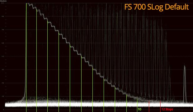 SLog Range FS700