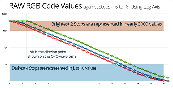 Code Values graphed